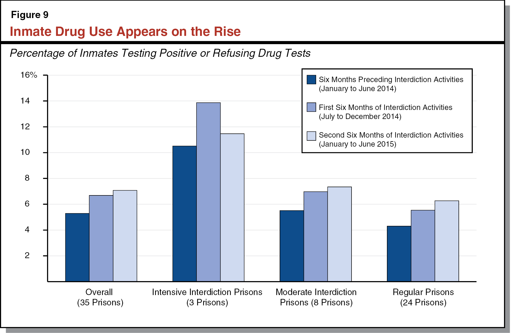 Figure 9 - Inmate Drug Use Appears on the Rise