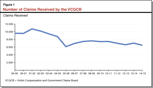 Figure 1 - Number of Claims Received by the VCGCB