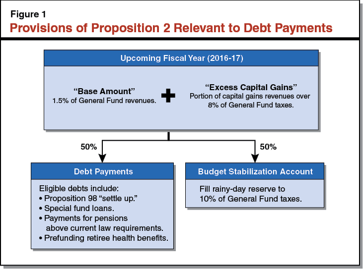 Figure 1 - Provisions of Proposition 2 Relevant to Debt Payments