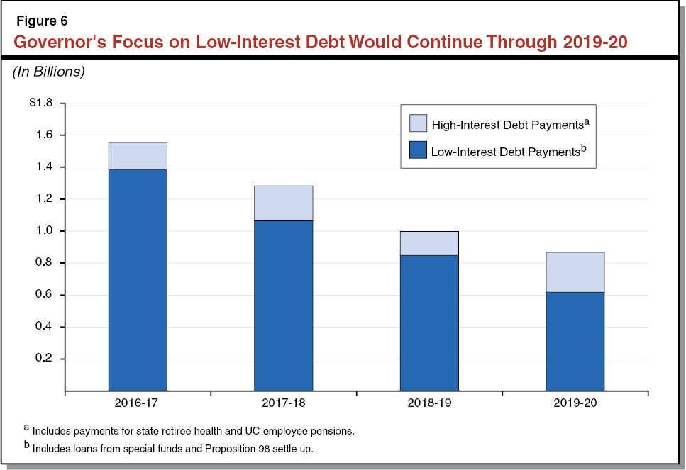 Figure 6 - Governor's Focus on Low-Interest Debt Would Continue Through 2019-20