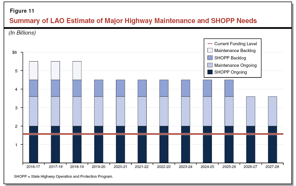 Figure 11 - Summary of LAO Estimate of Major Highway Maintenance and SHOPP Needs
