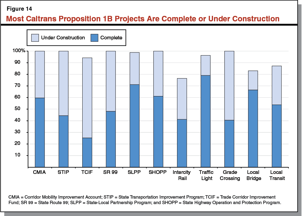 Figure 14 - Most Caltrans Proposition 1B Projects Are Complete or Under Construction