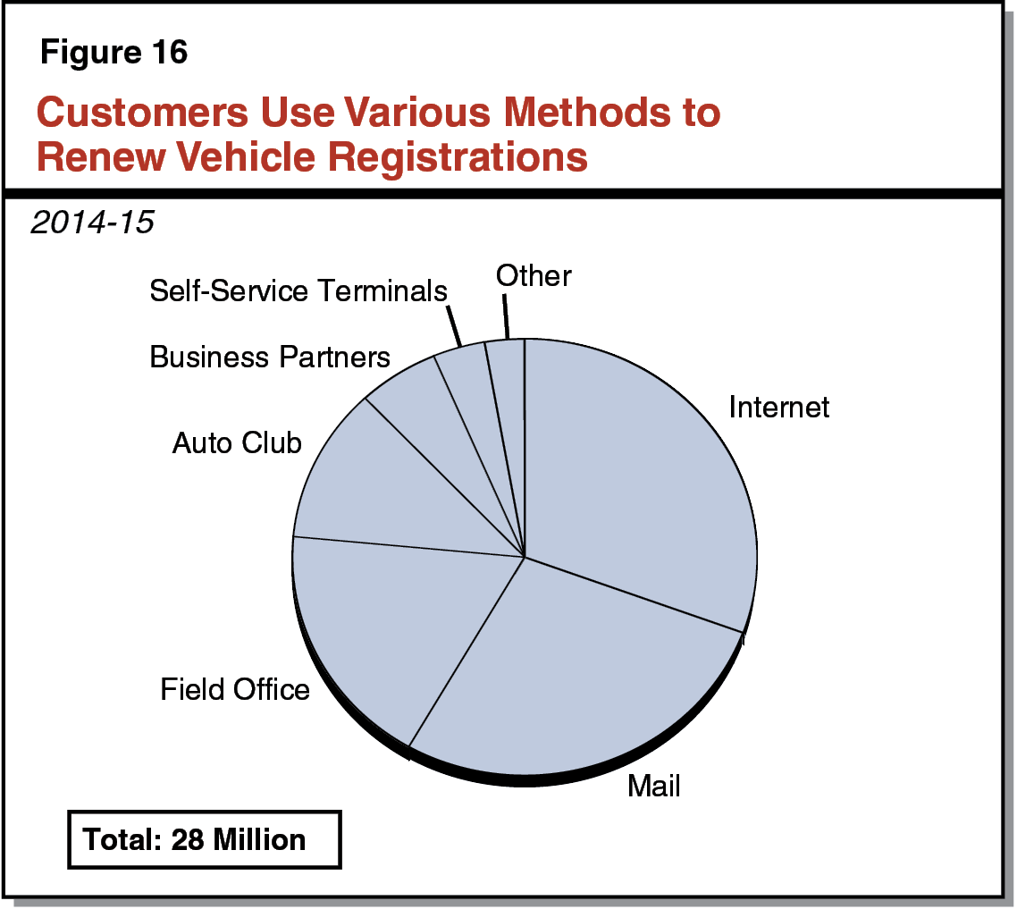 Figure 16 - Customers Use Various Methods to Renew Vehicle Registrations