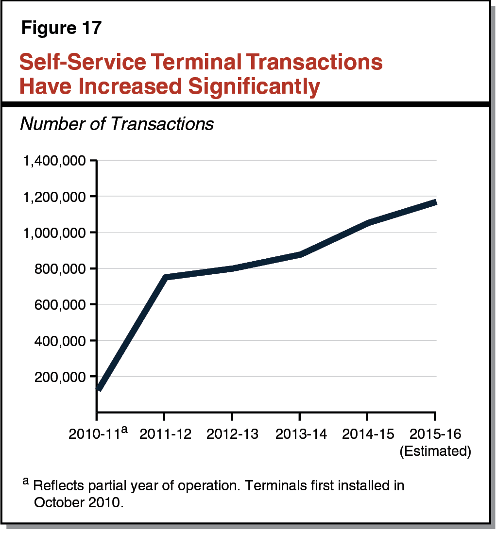 Figure 17 - Self-Service Terminal Transactions Have Increased Significantly