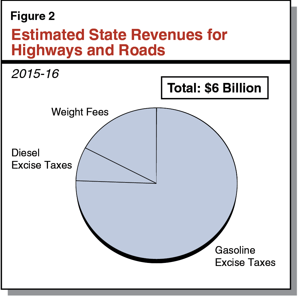 Figure 2 - Estimated State Revenues for Highways and Roads