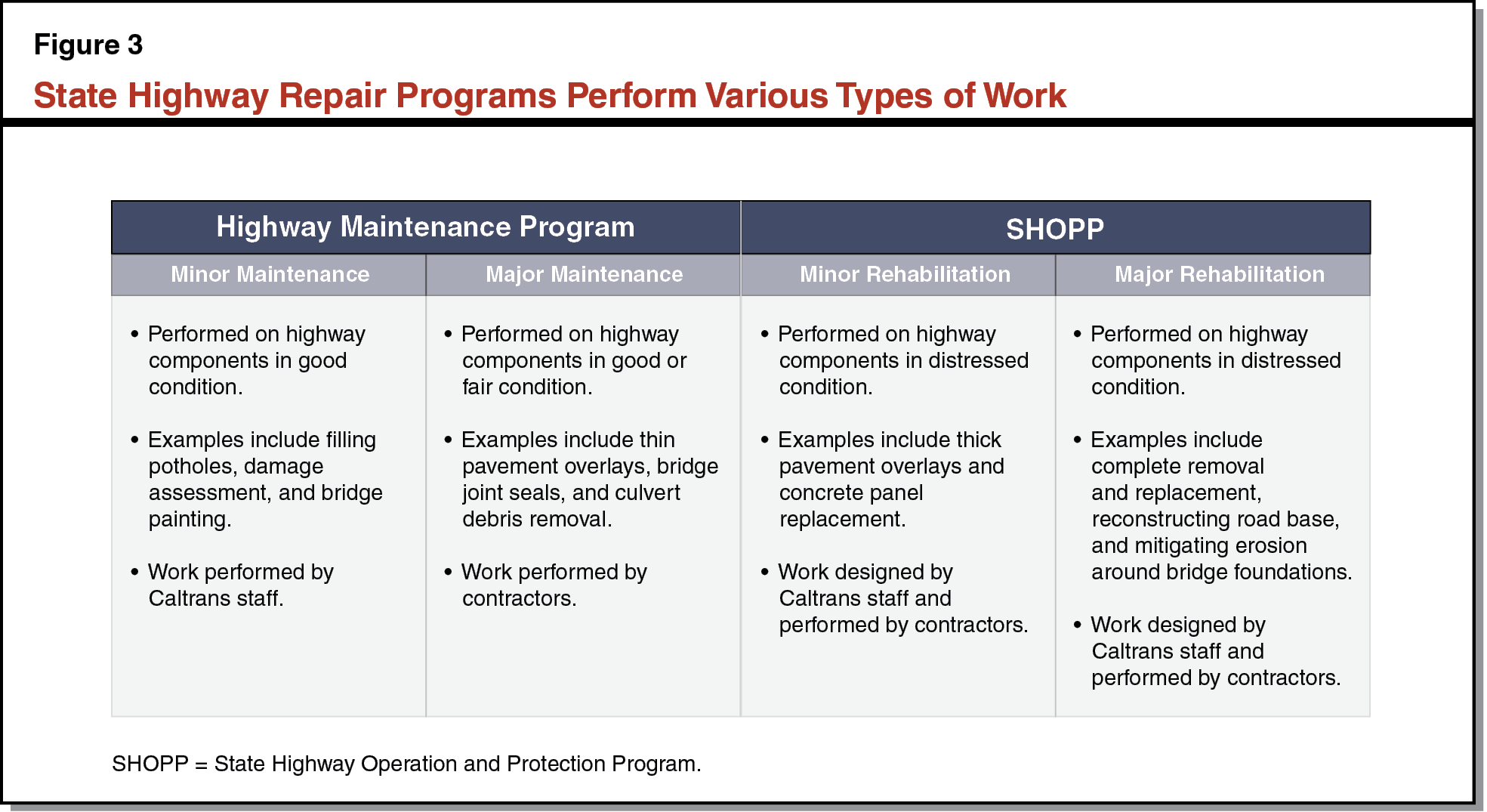 Figure 3 - State Highway Repair Programs Perform Various Types of Work