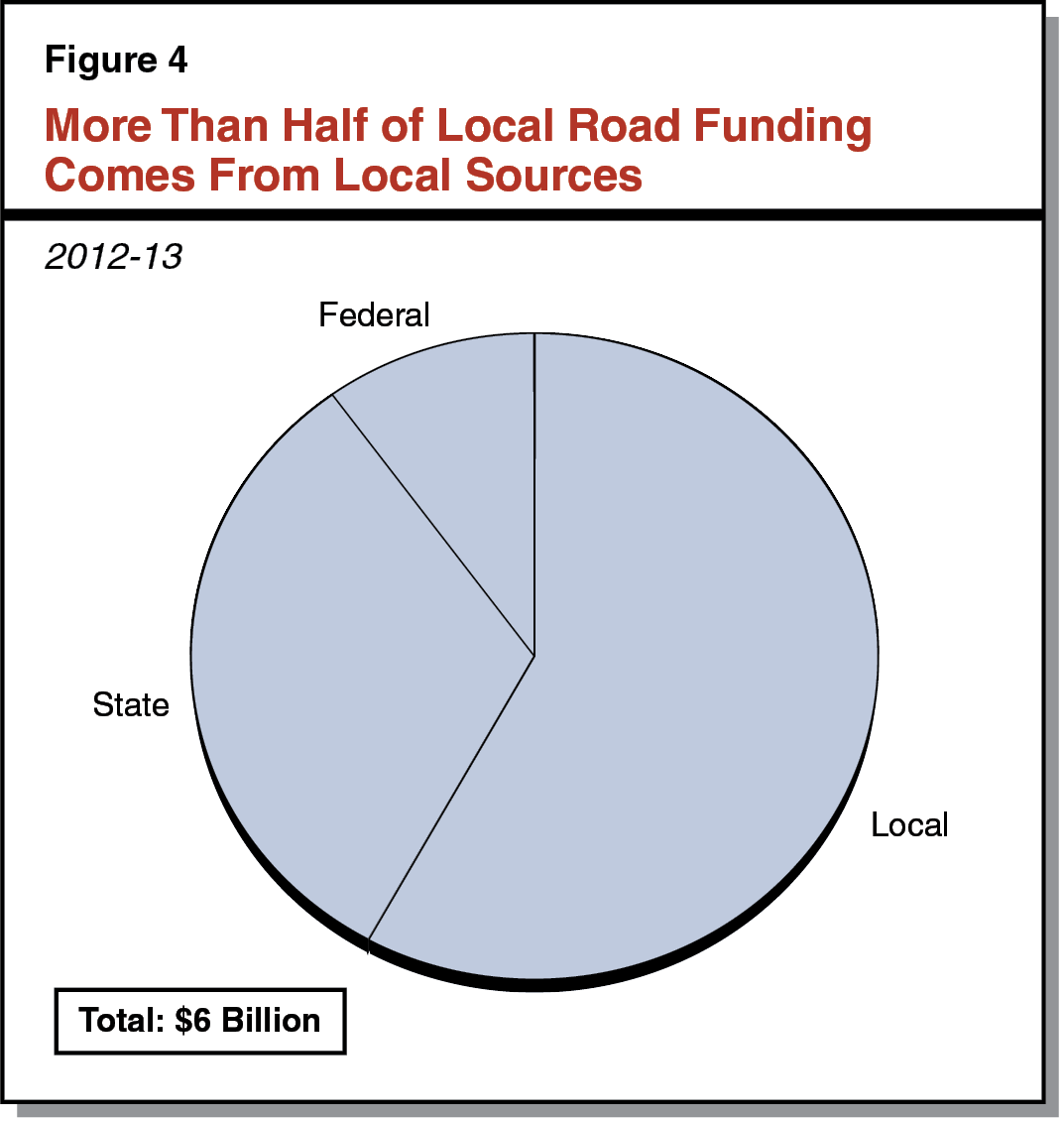 Figure 4 - More Than Half of Local Road Funding Comes From Local Sources