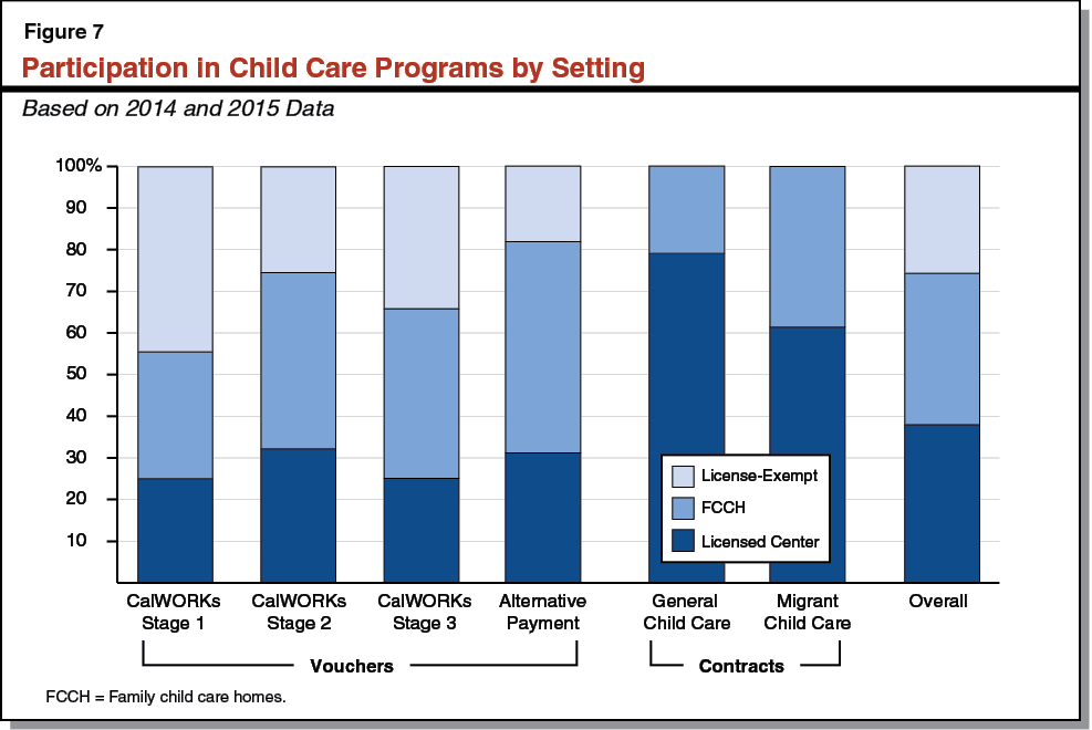 Figure 7 - Participation in Child Care Programs by Setting