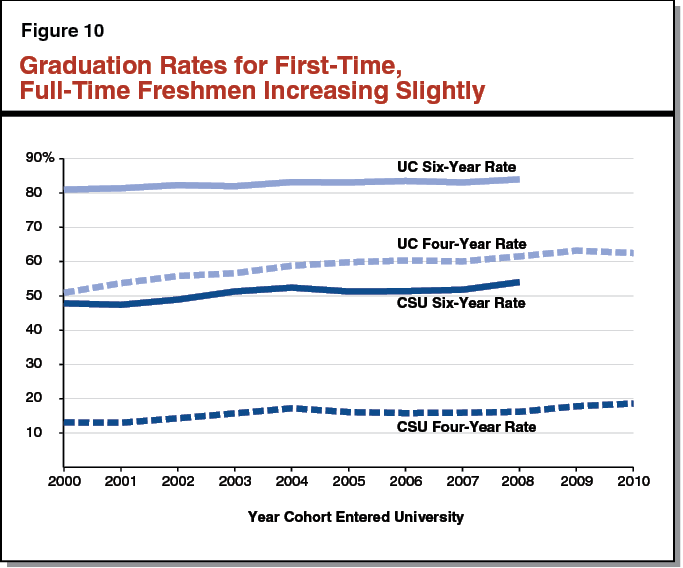 Figure 10 - Graduation Rates for First-Time, Full-Time Freshmen Increasing Slightly