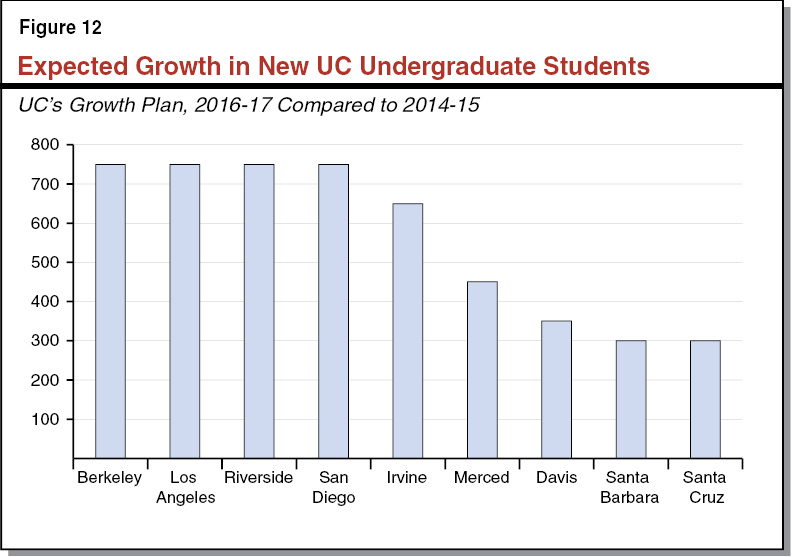 Figure 12 - Expected Growth in New UC Undergraduate Students