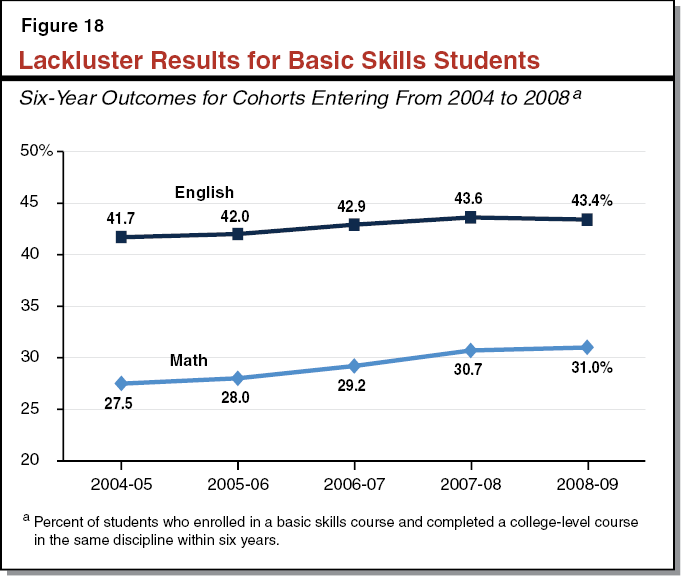 Figure 18 - Lackluster Results for Basic Skills Students