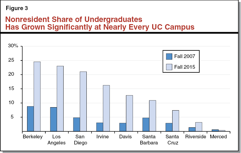 Figure 3 - Nonresident Share of Undergraduates Has Grown Significantly at Nearly Every UC Campus
