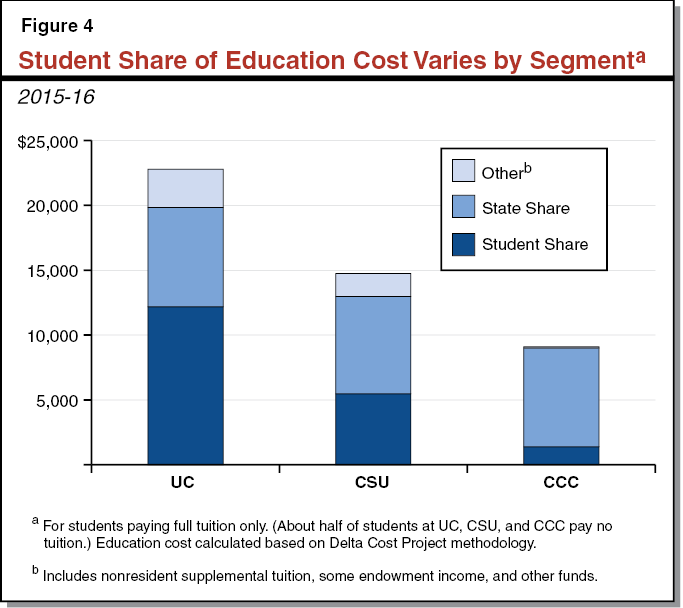 Figure 4 - Student Share of Education Cost Varies by Segment