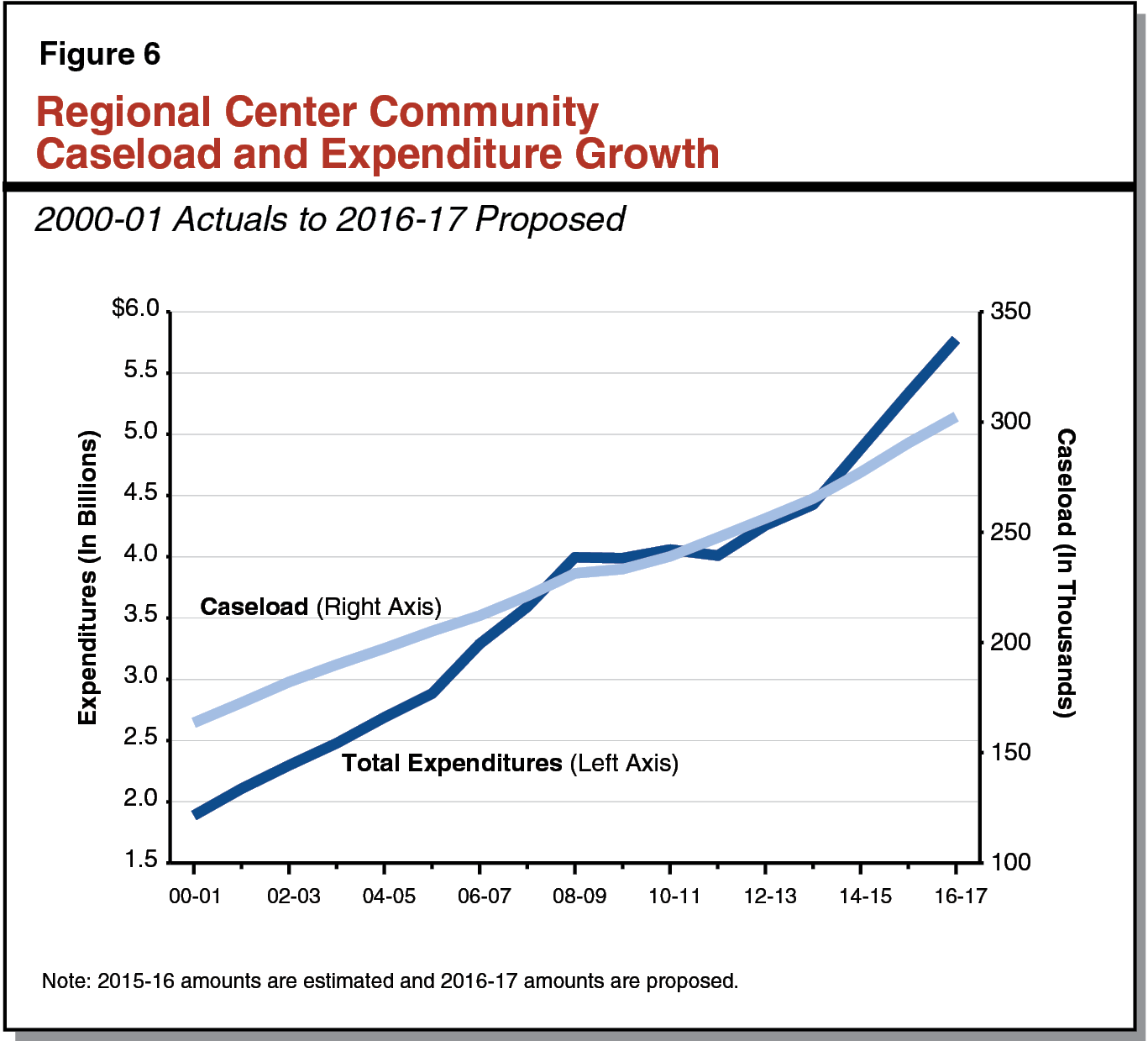 Figure 6 - Regional Center Community Caseload and Expenditure Growth