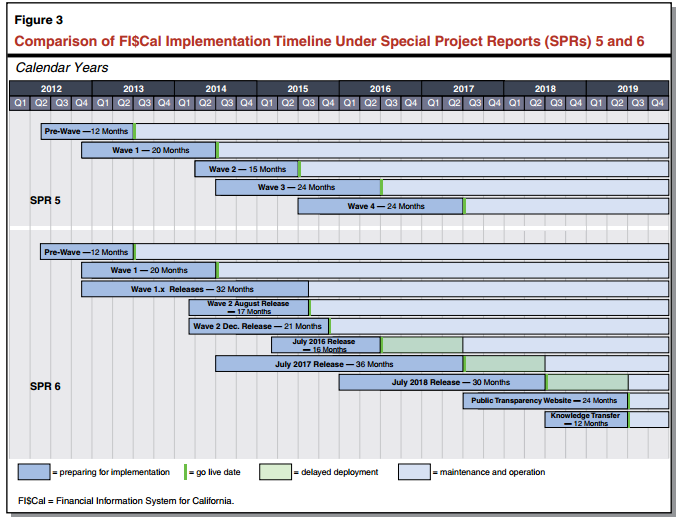 Figure 3 - Comparison of FI$Cal Implementation Timeline Under Special Project Reports (SPRs) 5 and 6