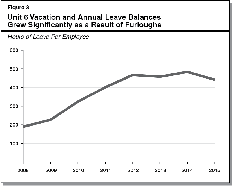 Unit 6 Vacation and Annual Leave Balances Grew Significantly as a Result of Furloughs