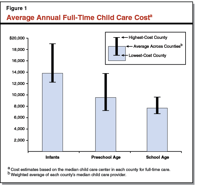 Average Annual Full-Time Child Care Cost