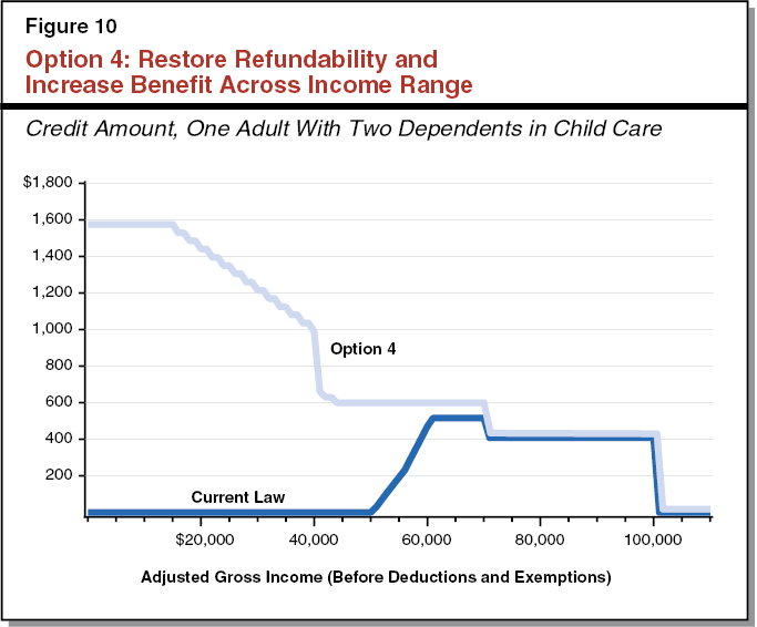 Option 4: Restore Refundability and Increase Benefit Across Income Range