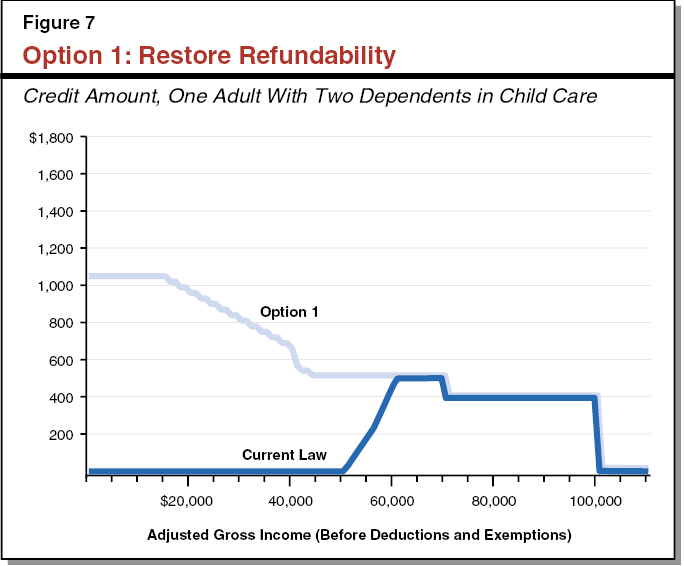 Option 1: Restore Refundability