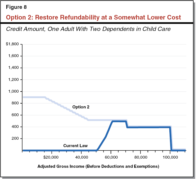Option 2: Restore Refundability at a Somewhat Lower Cost