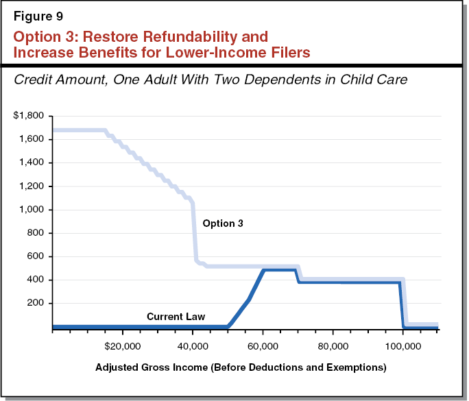 Option 3: Restore Refundability and Increase Benefits for Lower-Income Filers
