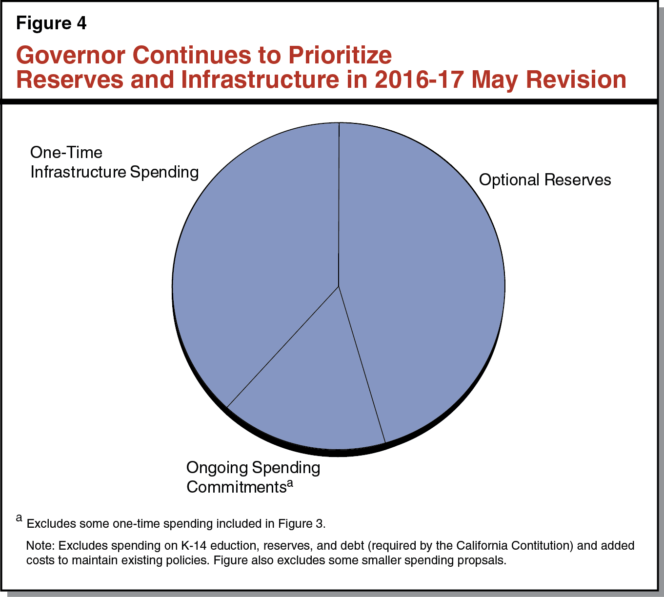 Figure 4 - Governor Continues to Prioritize Revenues and Infrastructure in 2016-17 May Revision