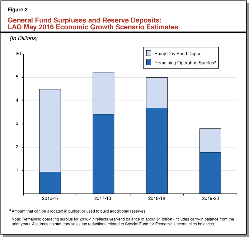 General Fund Surpluses and Reserve Deposits: LAO May 2016 Economic Groeth Scenario Estimates
