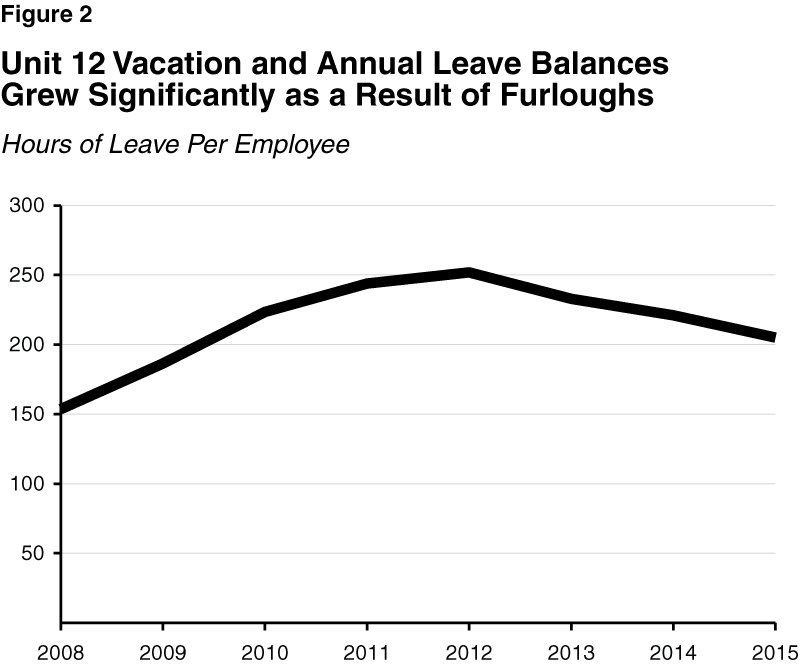 Figure 2 - Unit 12 Vacation and Annual Leave Balances Grew Significantly as a Result of Furloughs