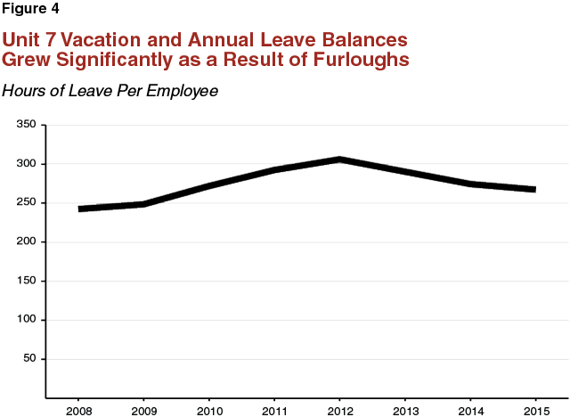 Figure 4 - Unit 7 Vacation and Annual Leave Balances Grew Significantly as a Result of Furloughs