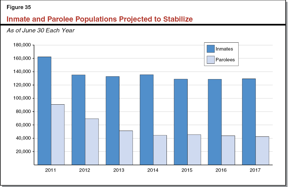 Figure 35 - Inmate and Parolee Populations Projected to Stabilize
