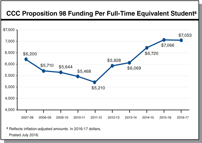 CCC Proposition 98 Funding Per Full-Time Equivalent Student