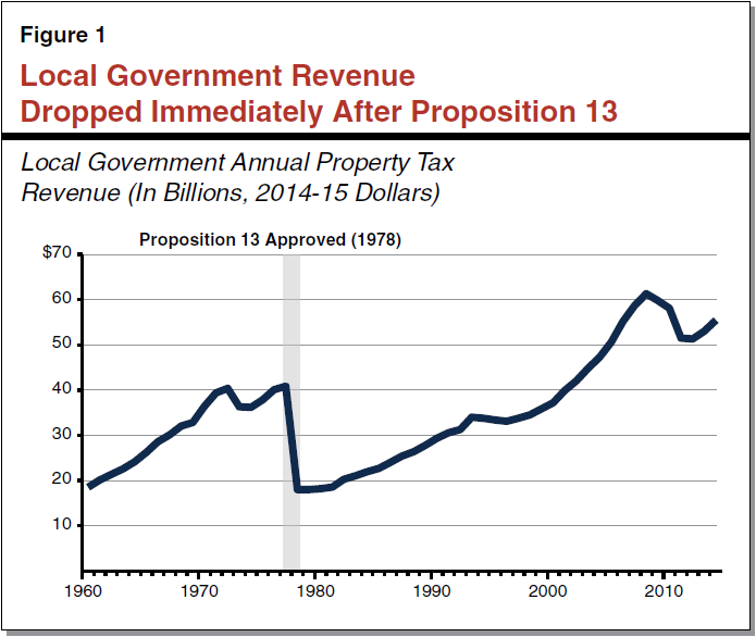 Figure 1 - Local Government Revenue Dropped Immediately After Proposition 13