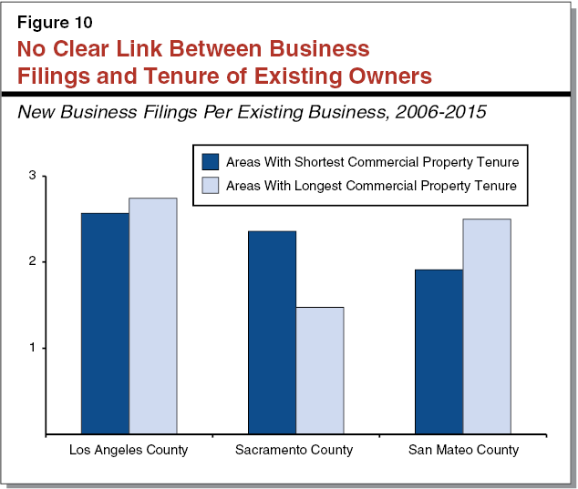 Figure 10 - No Clear Link Between Business Filings and Tenure of Existing Owners