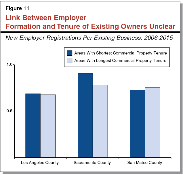 Figure 11 - Link Between Employer Formation and Tenure of Existing Owners Unclear