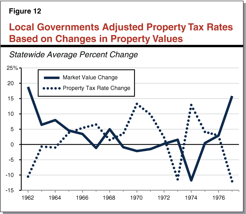 Figure 12 - Local Governments Adjusted Property Tax Rates Based on Changes in Property Values