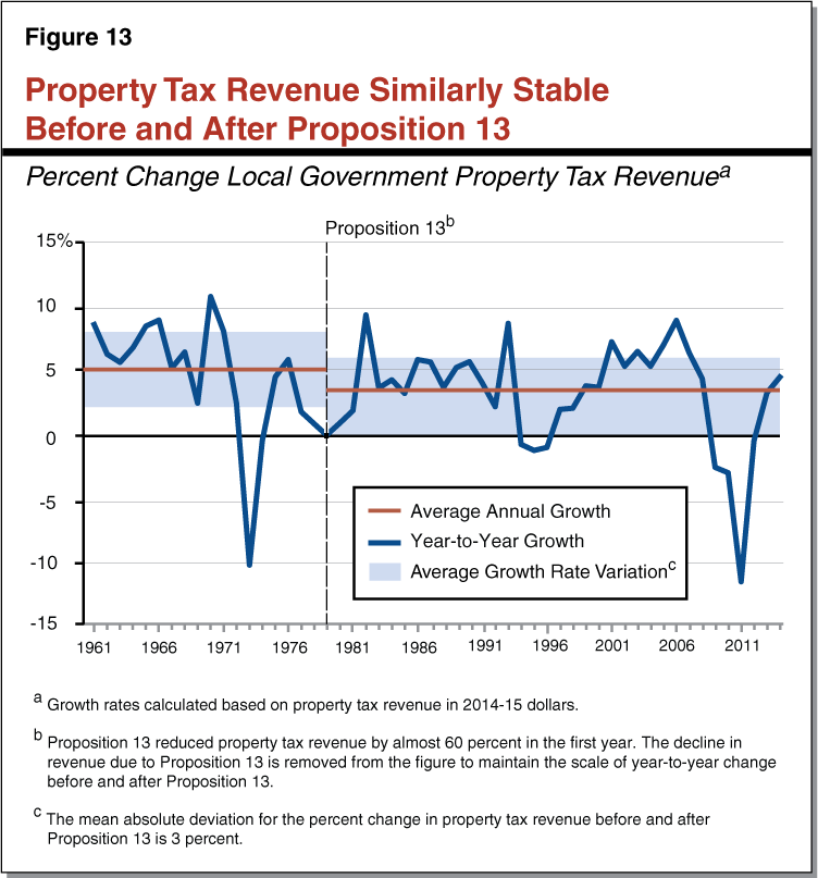Figure 13 - Property Tax Revenue Similarly Stable Before and After Proposition 13
