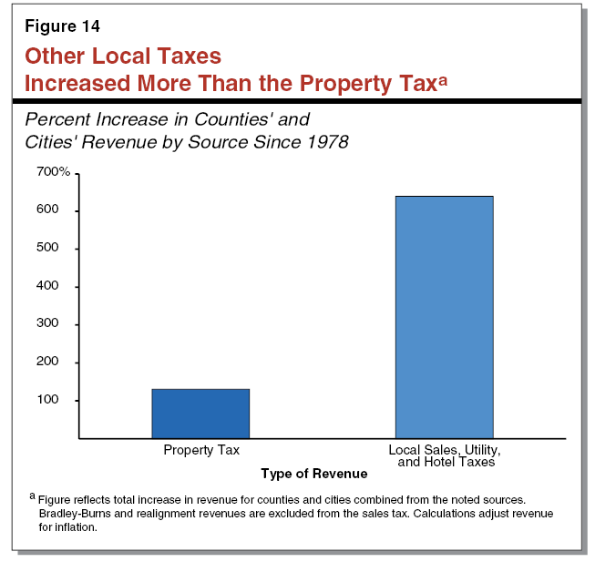 Figure 14 - Other Local Taxes  Increased More Than the Property Tax