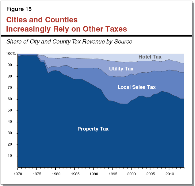 Figure 15 - Cities and Counties Increasingly Rely on Other Taxes