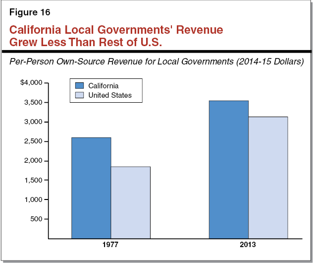 Figure 16 - California Local Government's Revenue Grew Less Than Rest of US