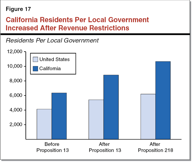 Figure 17 - California Residents Per Local Government Increased After Revenue Restrictions