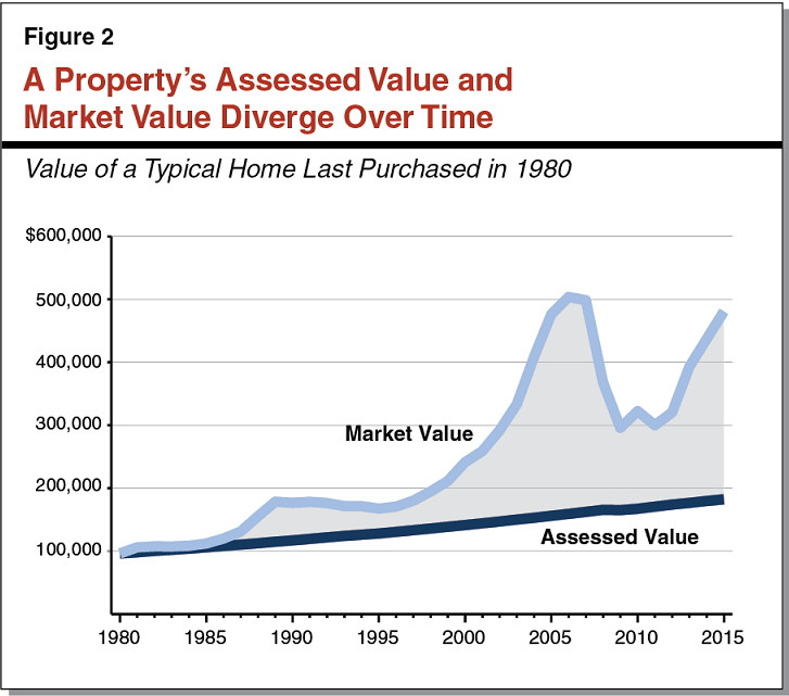 Figure 2 - A Property's Taxable Value and Market Value Diverge Over Time