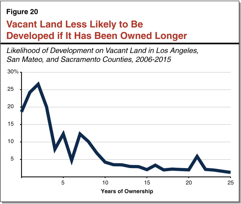 Figure 20 - Vacant Land Less Likely to Be Developed if It Has Been Owned Longer