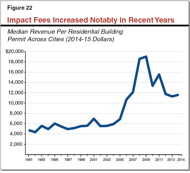 Figure 22 - Impact Fees Increased Notably in Recent Years