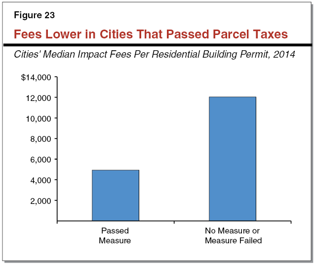 Figure 23 - Fees Lower in Cities That Passed Parcel Taxes