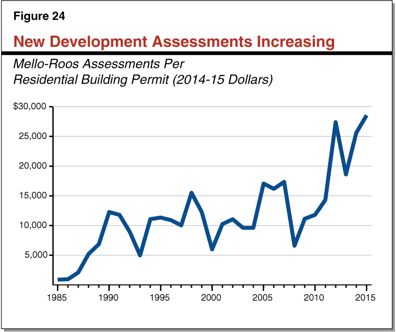 Figure 24 - New Development Assessments Increasing