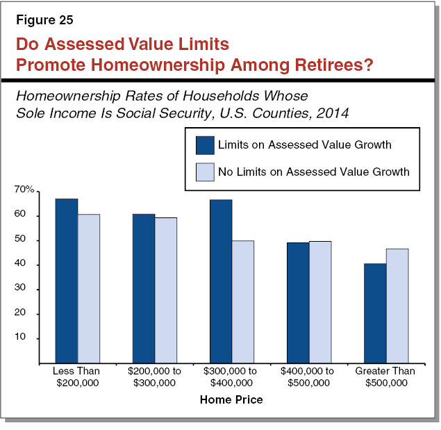 Figure 25 - Do Assessed Value Limits Promote Homeownership Among Retirees