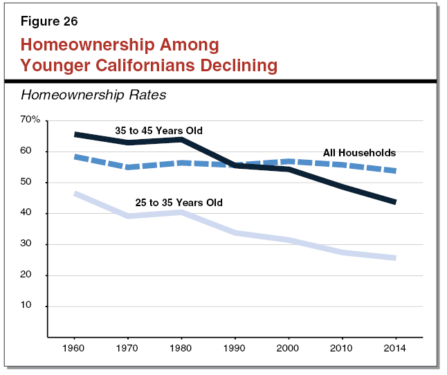 Figure 26 - Homeownership Among Younger Californians Declining