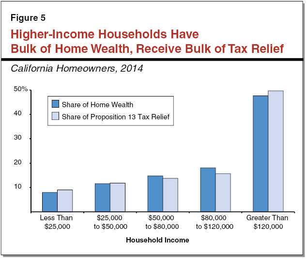 Figure 5 - Higher-Income Households Have Bulk of Home Wealth, Receive Bulk of Tax Relief