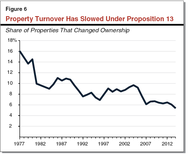 Figure 6 - Property Turnover Has Slowed Under Proposition 13
