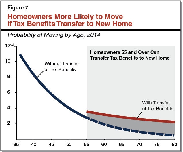 Figure 7 - Homeowners More Likely to Move if Tax Benefits Transfer to New Home